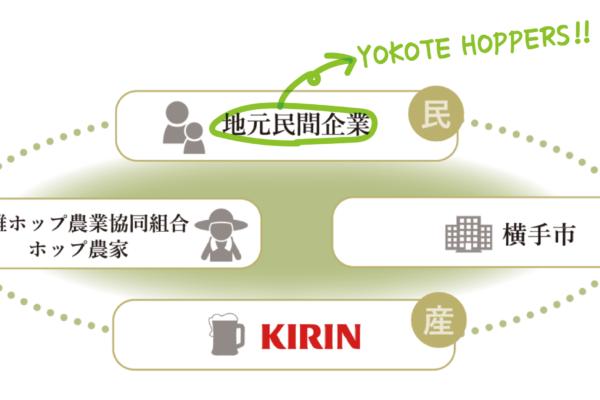 【YOKOTE HOPPERS】誕生!